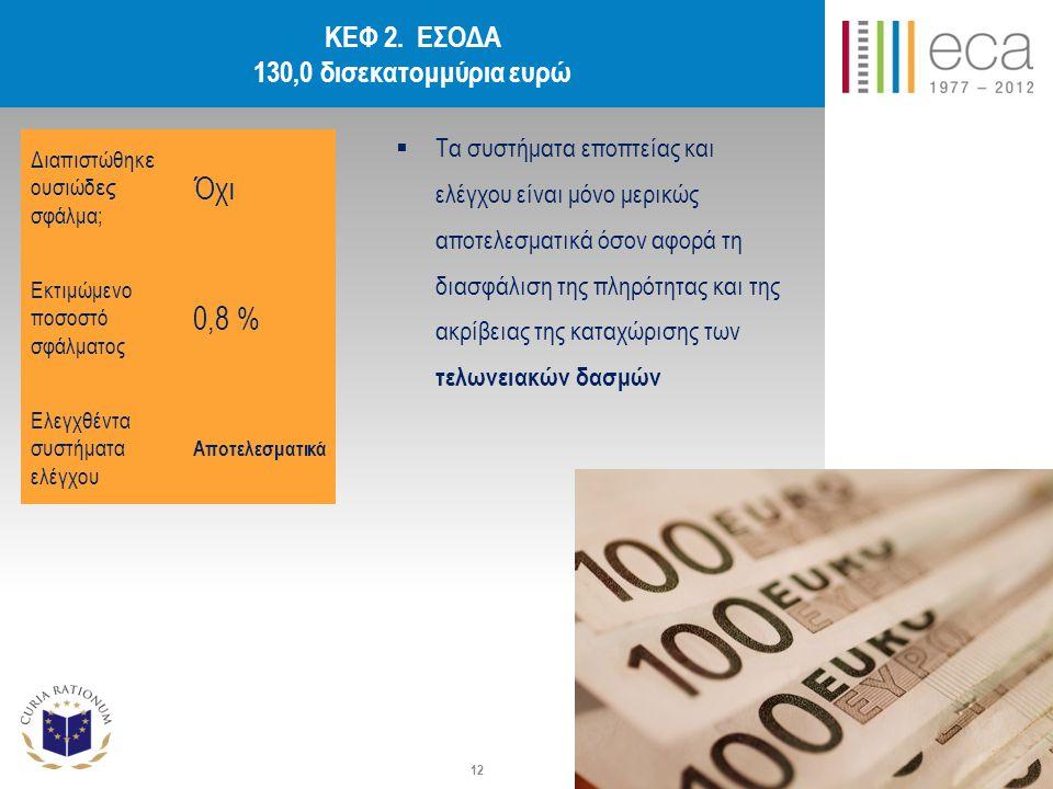 Όχι 0,8 % ΚΕΦ 2. ΕΣΟΔΑ 130,0 δισεκατομμύρια ευρώ
