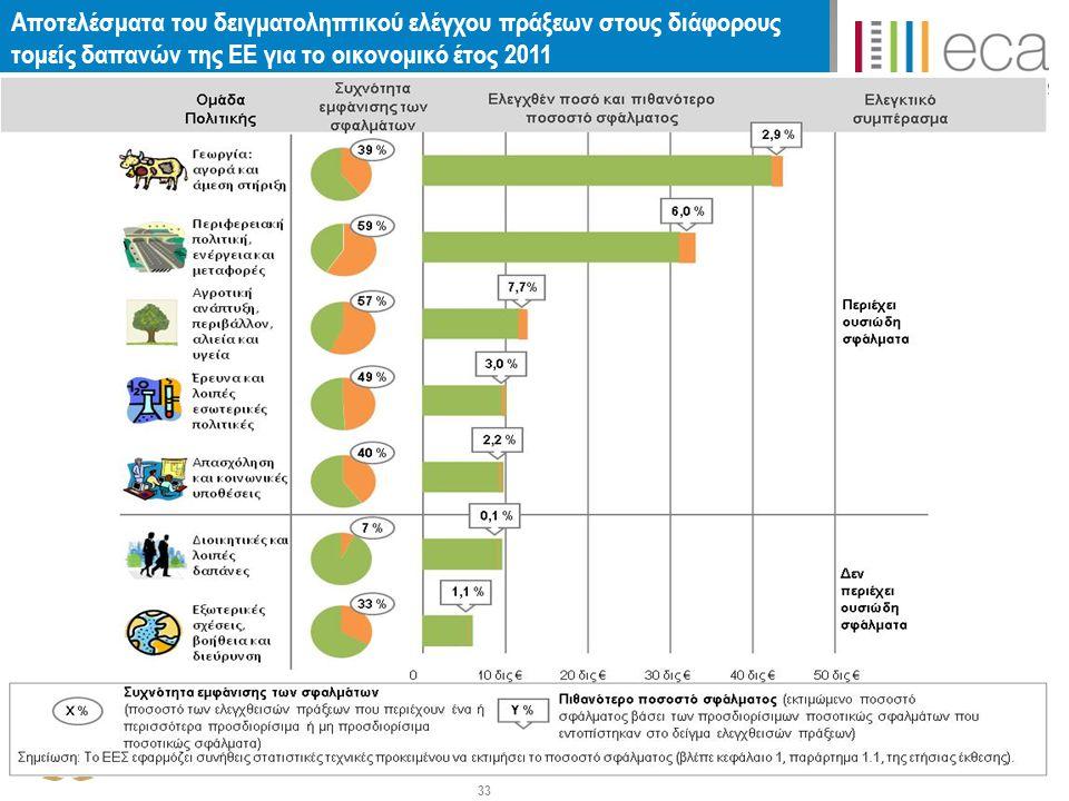 Αποτελέσματα του δειγματοληπτικού ελέγχου πράξεων στους διάφορους τομείς δαπανών της ΕΕ για το οικονομικό έτος 2011