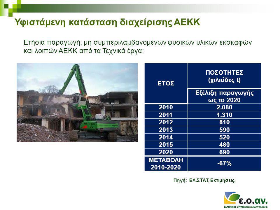 Υφιστάμενη κατάσταση διαχείρισης ΑΕΚΚ