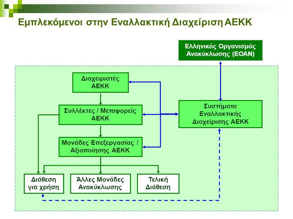 Εμπλεκόμενοι στην Εναλλακτική Διαχείριση ΑΕΚΚ