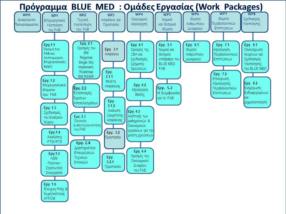 Πρόγραμμα BLUE MED : Oμάδες Εργασίας (Work Packages)