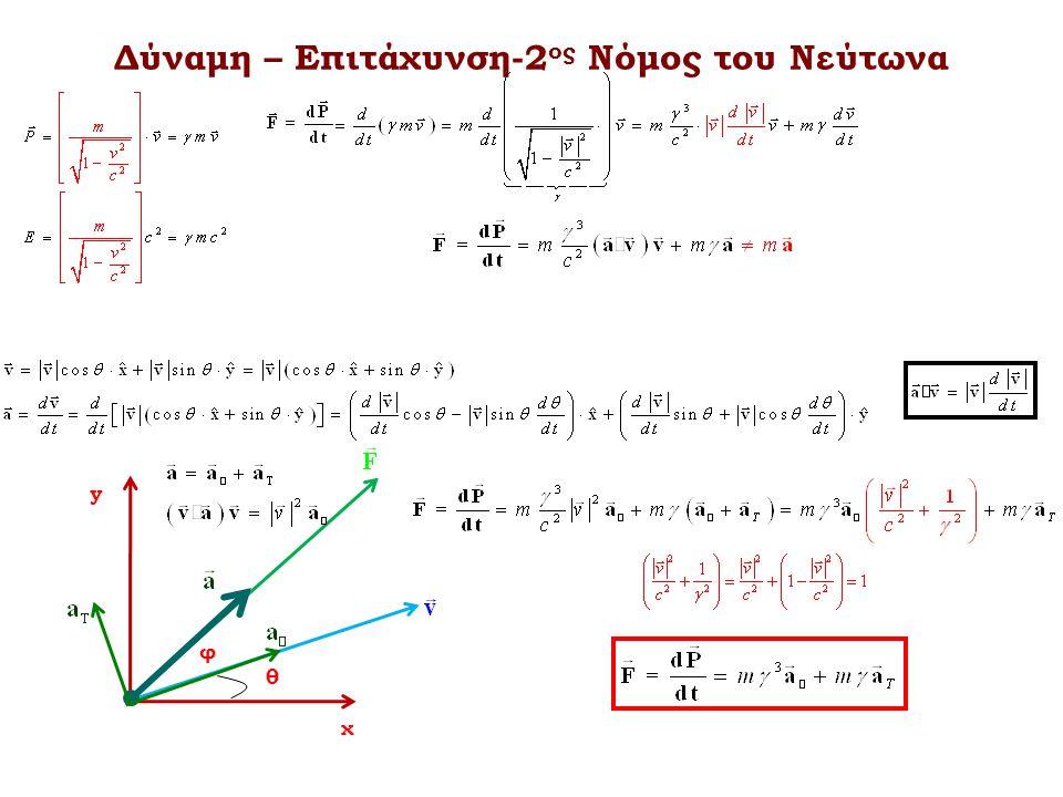 Δύναμη – Επιτάχυνση-2ος Νόμος του Νεύτωνα