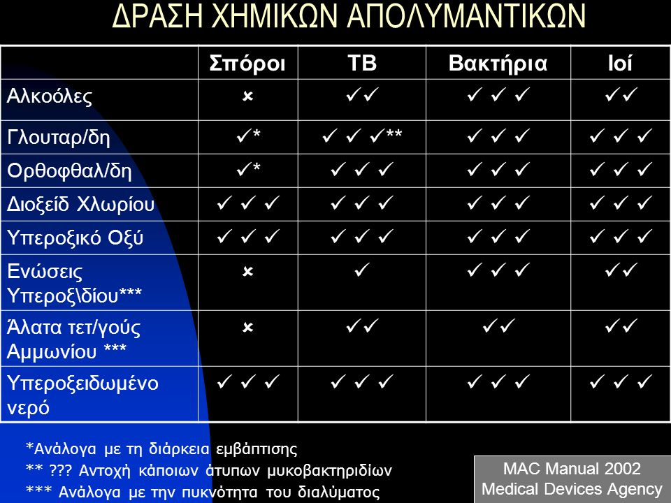ΔΡΑΣΗ ΧΗΜΙΚΩΝ ΑΠΟΛΥΜΑΝΤΙΚΩΝ