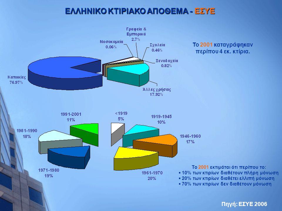 ΕΛΛΗΝΙΚΟ ΚΤΙΡΙΑΚΟ ΑΠΟΘΕΜΑ - ΕΣΥΕ
