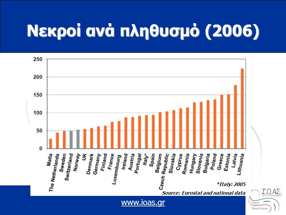Νεκροί ανά πληθυσμό (2006) www.ioas.gr *Italy: 2005