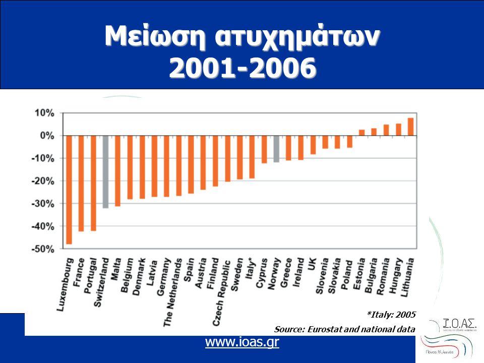 Μείωση ατυχημάτων 2001-2006 www.ioas.gr *Italy: 2005