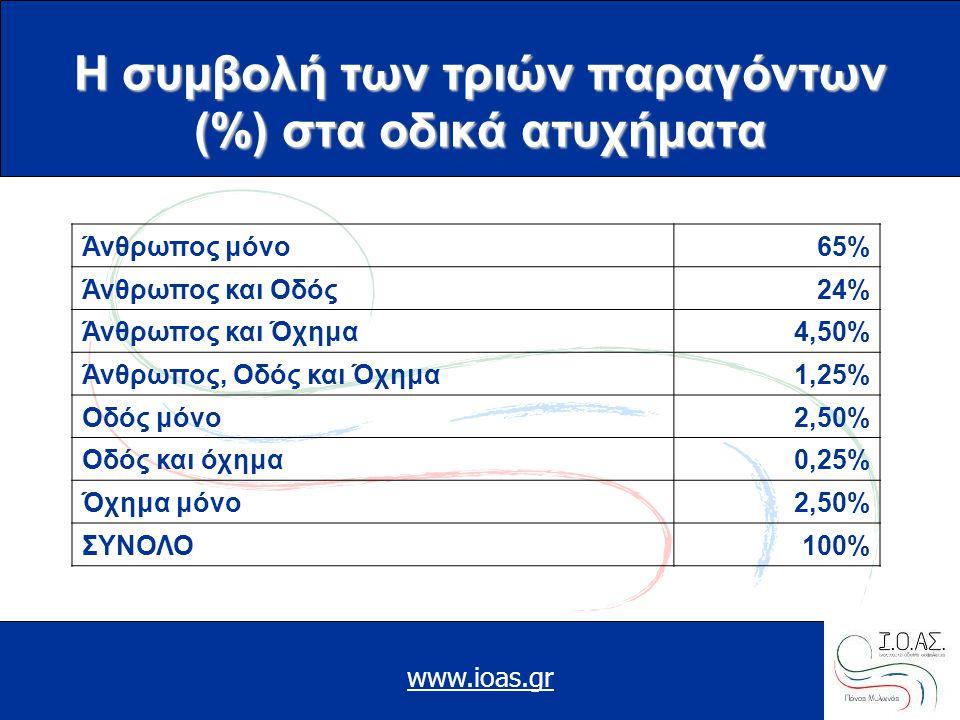 Η συμβολή των τριών παραγόντων (%) στα οδικά ατυχήματα