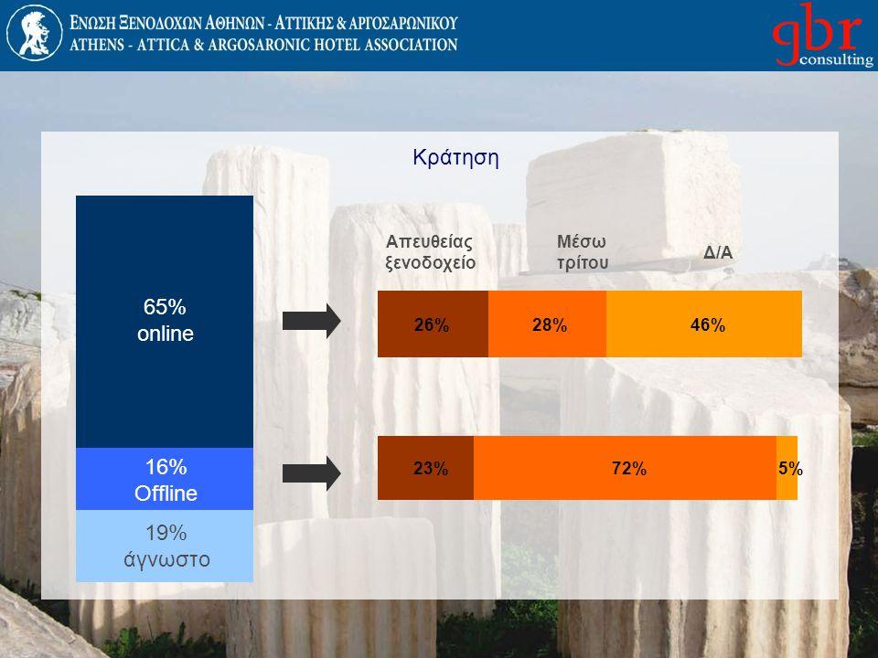 Κράτηση 65% online 16% Offline 19% άγνωστο Απευθείας ξενοδοχείο