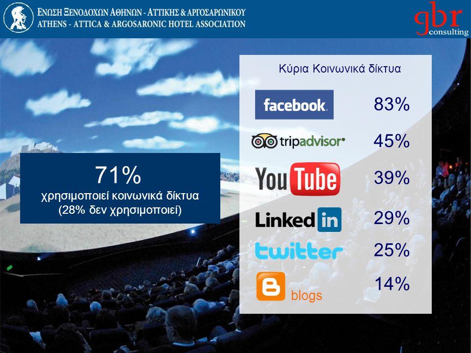 71% 83% 45% 39% 29% 25% 14% blogs Κύρια Κοινωνικά δίκτυα