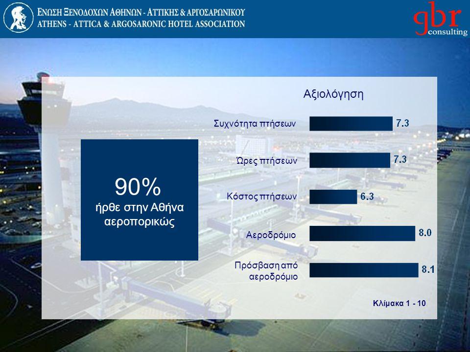 90% Αξιολόγηση ήρθε στην Αθήνα αεροπορικώς Συχνότητα πτήσεων