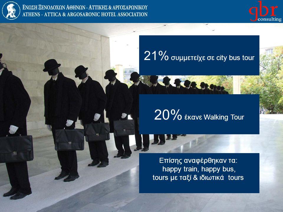 20% έκανε Walking Tour 21% συμμετείχε σε city bus tour
