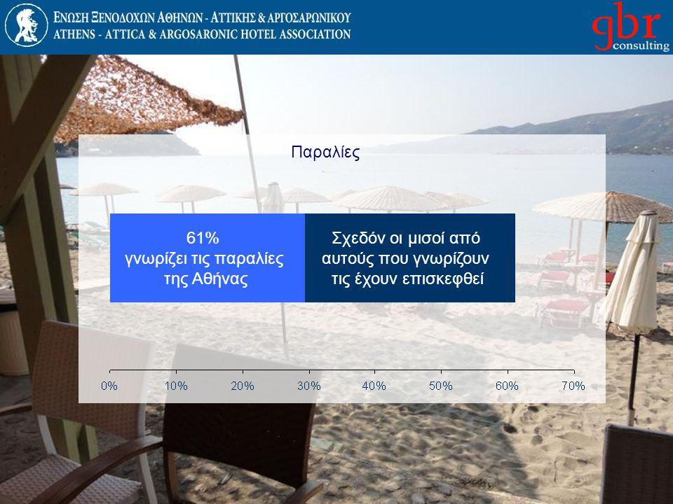 Παραλίες 61% γνωρίζει τις παραλίες. της Αθήνας.