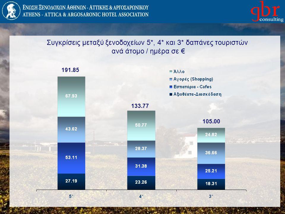 Συγκρίσεις μεταξύ ξενοδοχείων 5*, 4* και 3* δαπάνες τουριστών