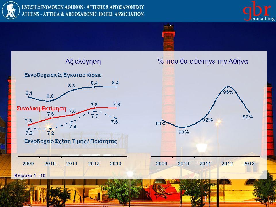 % που θα σύστηνε την Αθήνα