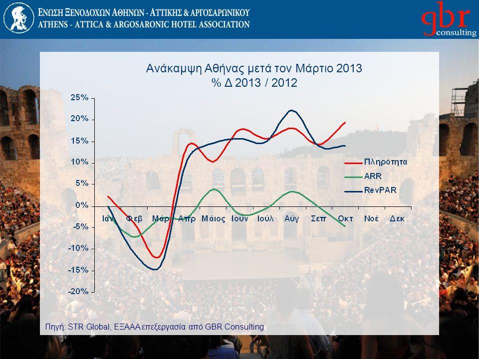 Ανάκαμψη Αθήνας μετά τον Μάρτιο 2013