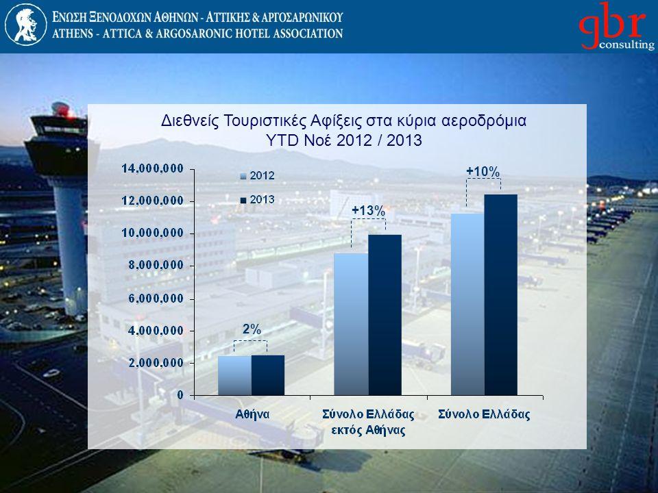 Διεθνείς Τουριστικές Αφίξεις στα κύρια αεροδρόμια