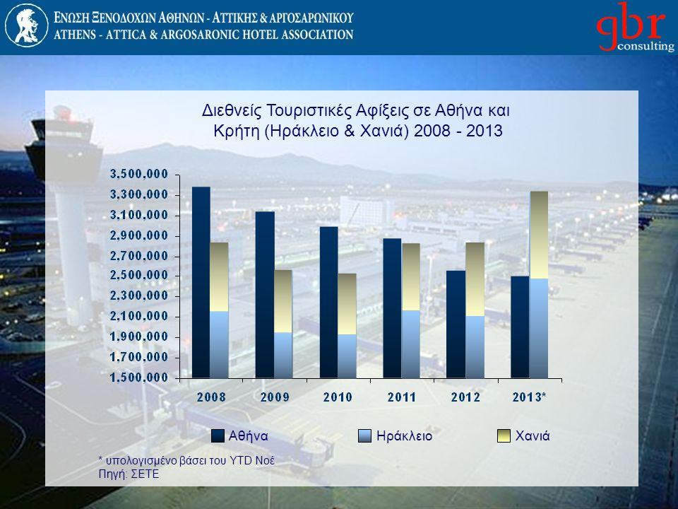 Διεθνείς Τουριστικές Αφίξεις σε Αθήνα και