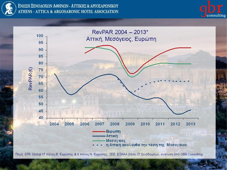 RevPAR 2004 – 2013* Αττική, Μεσόγειος, Ευρώπη