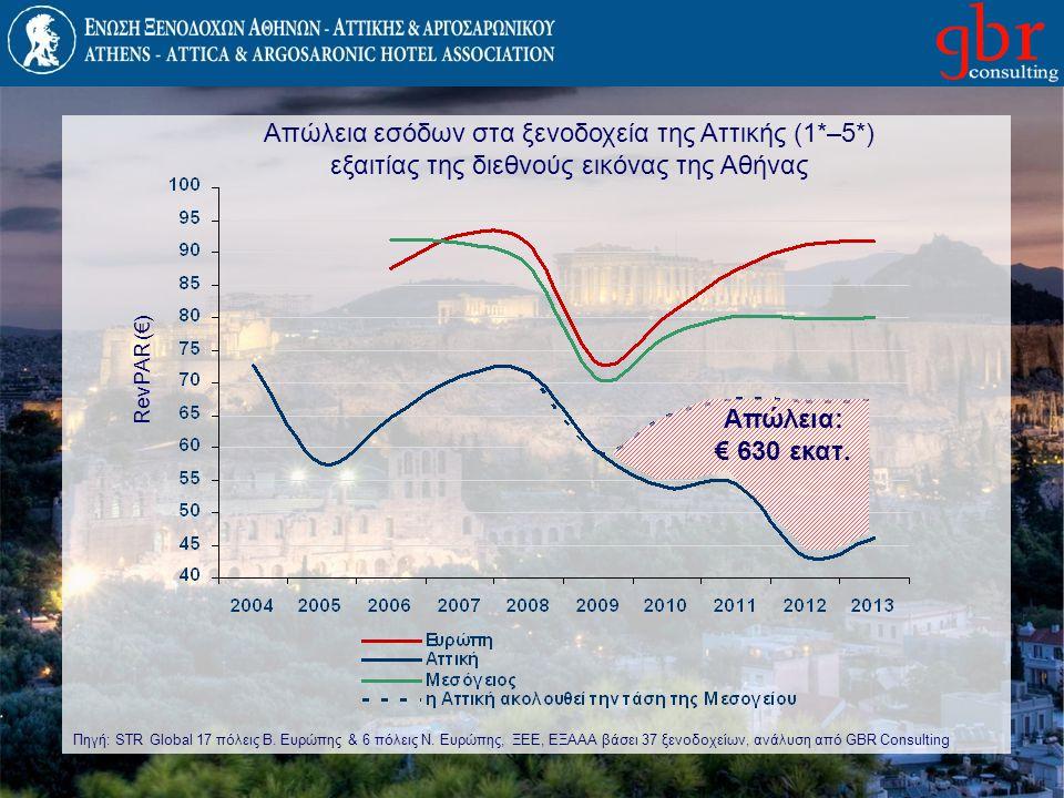 Απώλεια εσόδων στα ξενοδοχεία της Αττικής (1*–5*)