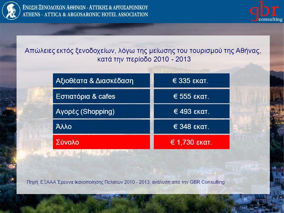 Αξιοθέατα & Διασκέδαση € 335 εκατ.