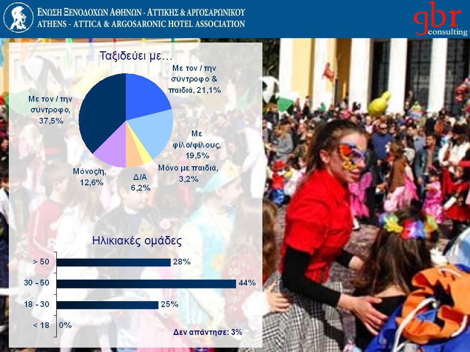 Ταξιδεύει με… Ηλικιακές ομάδες Δεν απάντησε: 3%
