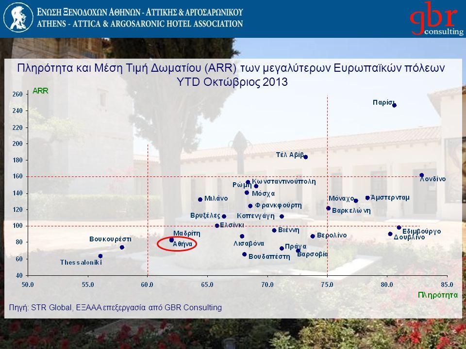 Πληρότητα και Μέση Τιμή Δωματίου (ARR) των μεγαλύτερων Ευρωπαϊκών πόλεων