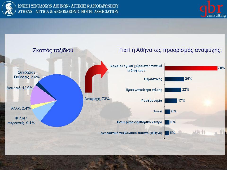 Γιατί η Αθήνα ως προορισμός αναψυχής;