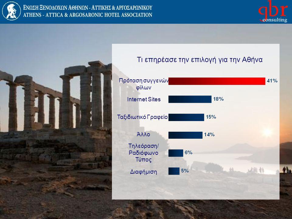 Τι επηρέασε την επιλογή για την Αθήνα