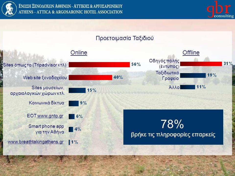 78% Προετοιμασία Ταξιδιού Online Offline
