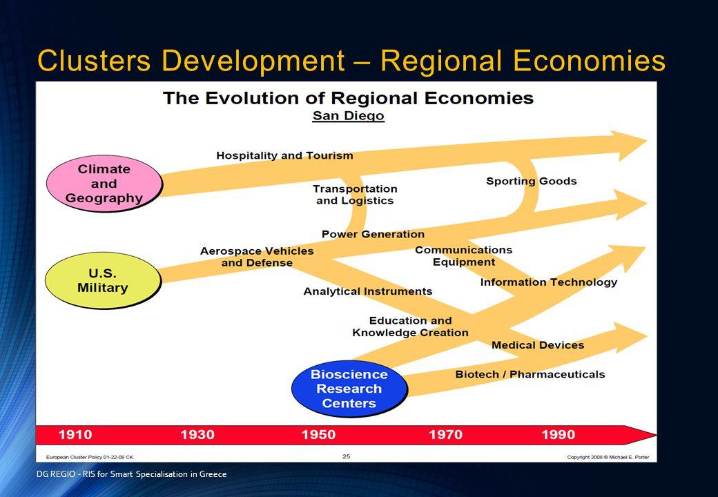 Clusters Development – Regional Economies