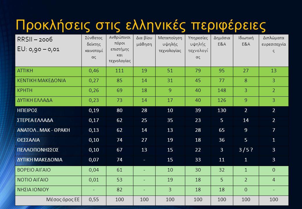 Προκλήσεις στις ελληνικές περιφέρειες