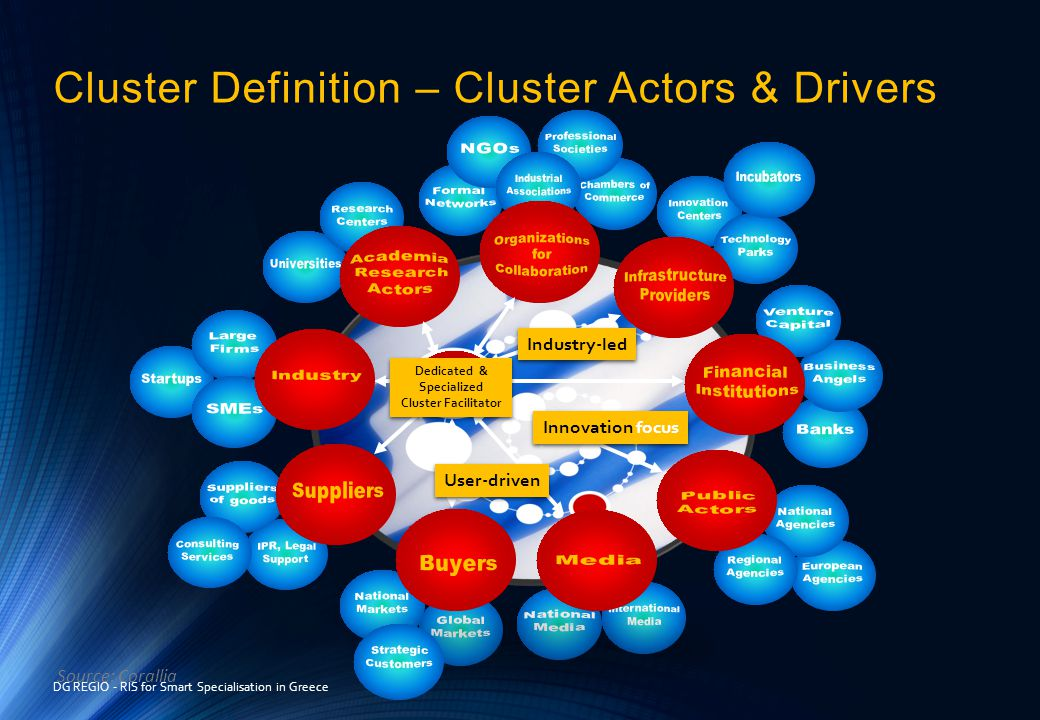 Cluster Definition – Cluster Actors & Drivers