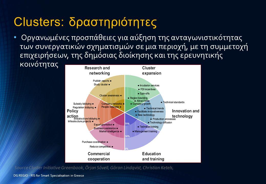Clusters: δραστηριότητες