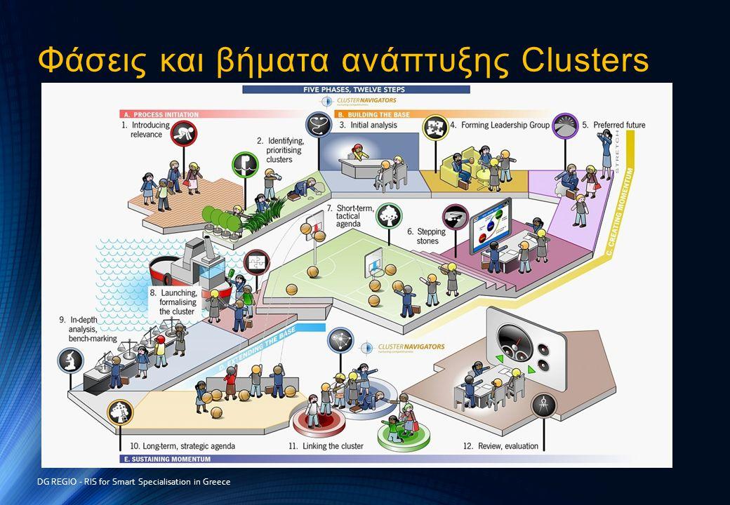 Φάσεις και βήματα ανάπτυξης Clusters