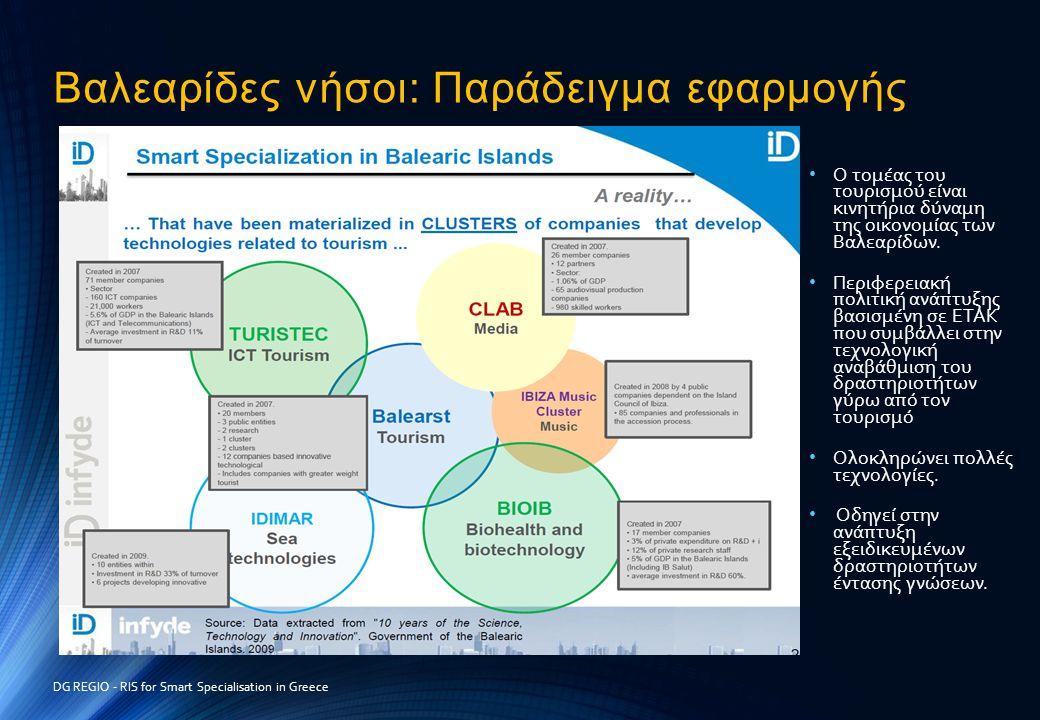 Βαλεαρίδες νήσοι: Παράδειγμα εφαρμογής