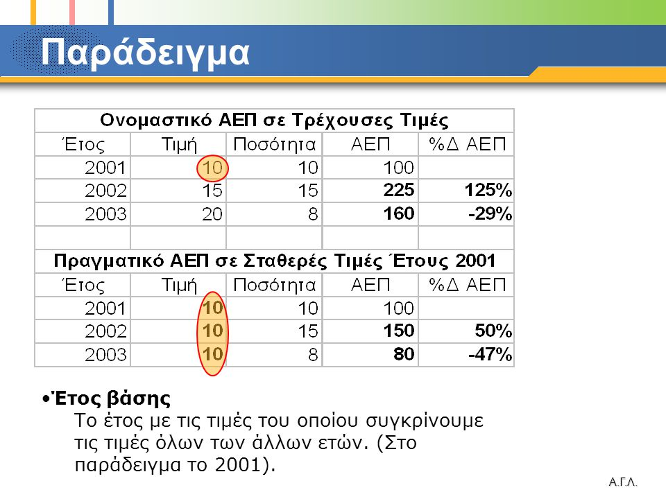 Παράδειγμα Έτος βάσης. Το έτος με τις τιμές του οποίου συγκρίνουμε τις τιμές όλων των άλλων ετών. (Στο παράδειγμα το 2001).