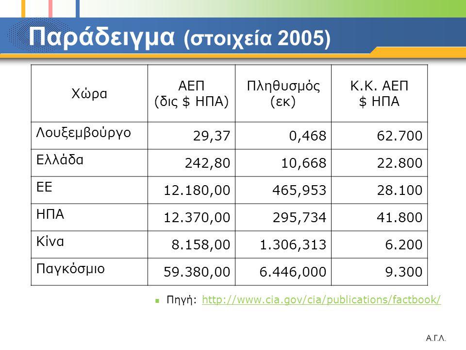 Παράδειγμα (στοιχεία 2005)