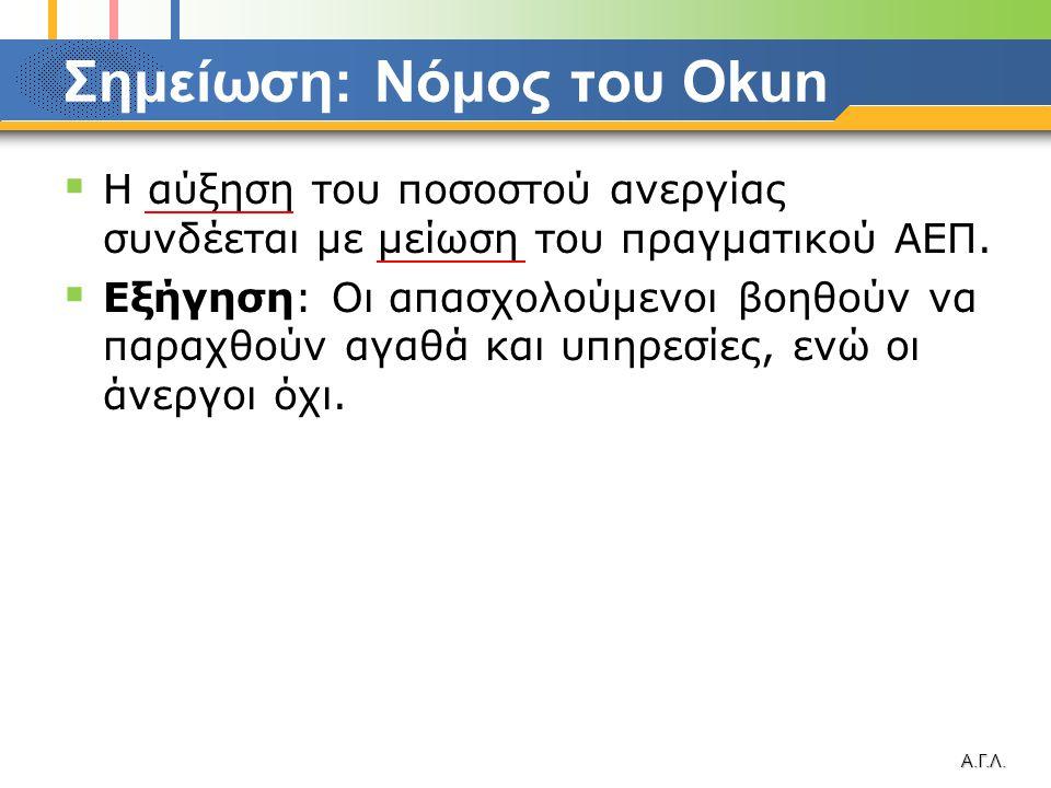 Σημείωση: Νόμος του Okun