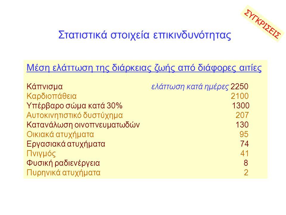 Στατιστικά στοιχεία επικινδυνότητας