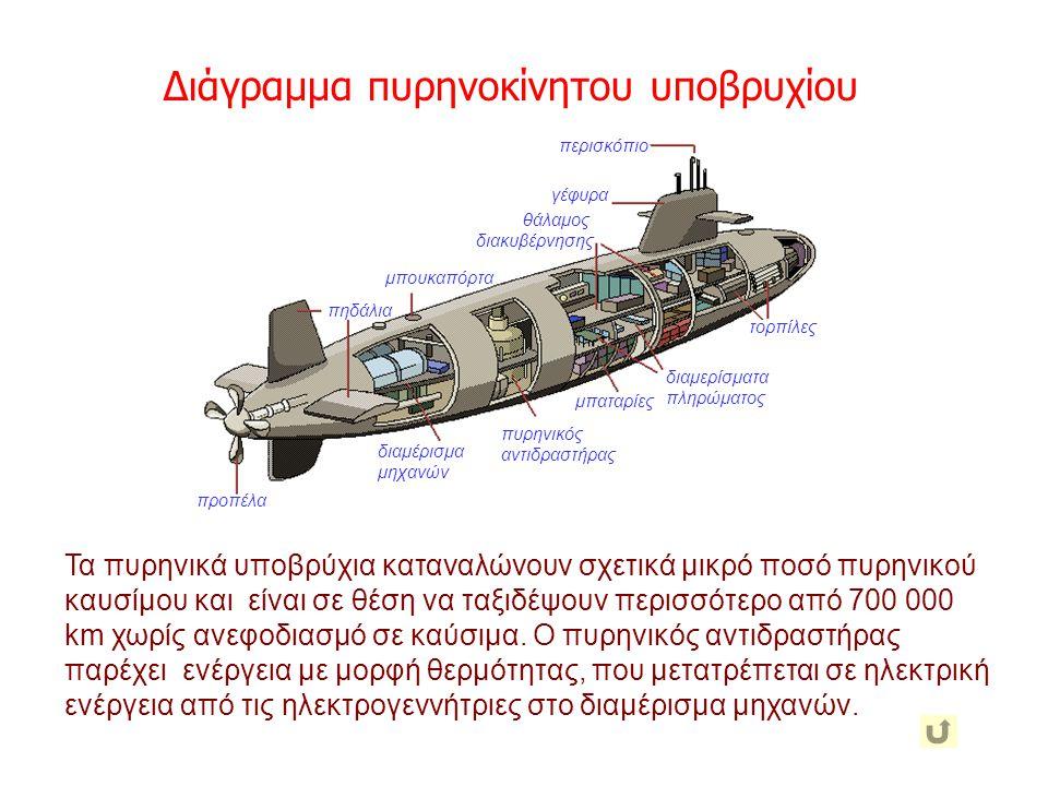 Διάγραμμα πυρηνοκίνητου υποβρυχίου