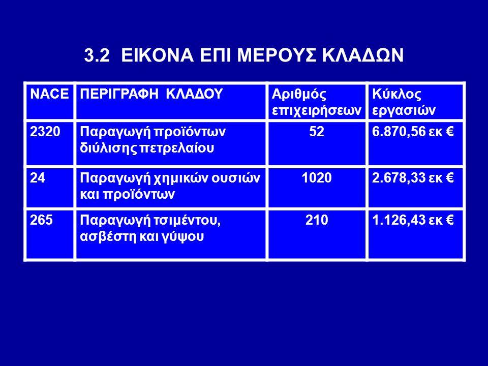 3.2 ΕΙΚΟΝΑ ΕΠΙ ΜΕΡΟΥΣ ΚΛΑΔΩΝ