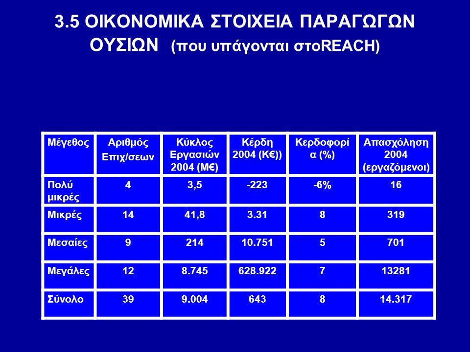 3.5 ΟΙΚΟΝΟΜΙΚΑ ΣΤΟΙΧΕΙΑ ΠΑΡΑΓΩΓΩΝ OΥΣΙΩΝ (που υπάγονται στοREACH)