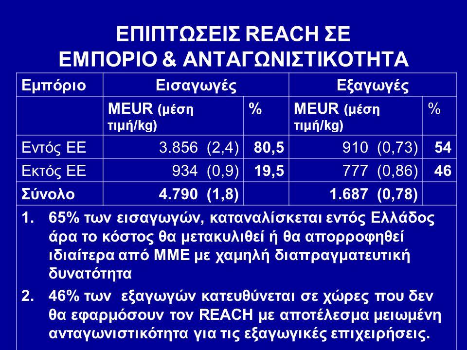ΕΠΙΠΤΩΣΕΙΣ REACH ΣΕ ΕΜΠΟΡΙΟ & ΑΝΤΑΓΩΝΙΣΤΙΚΟΤΗΤΑ