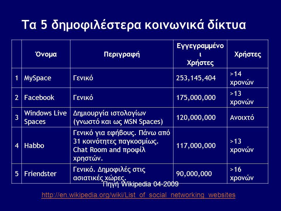 Τα 5 δημοφιλέστερα κοινωνικά δίκτυα
