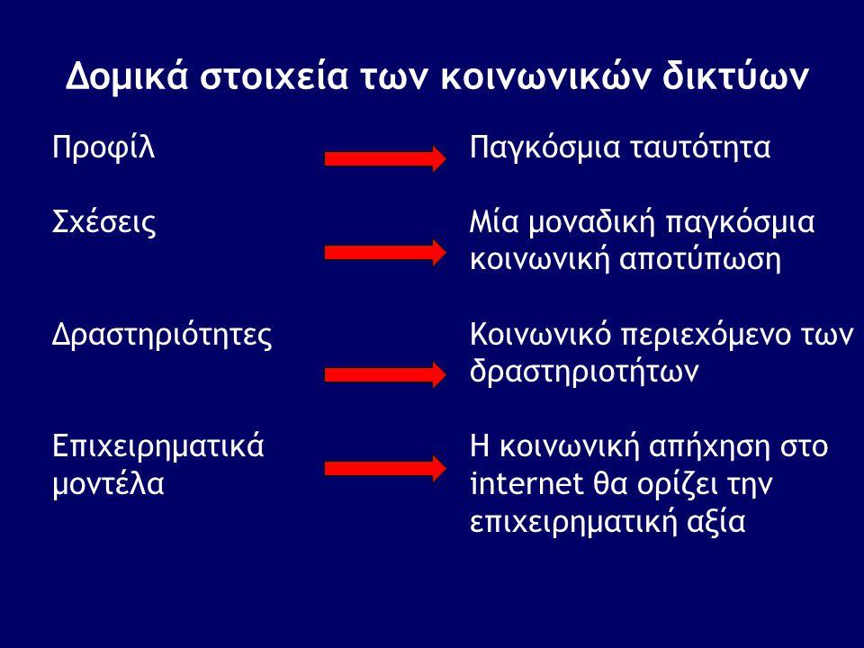 Δομικά στοιχεία των κοινωνικών δικτύων