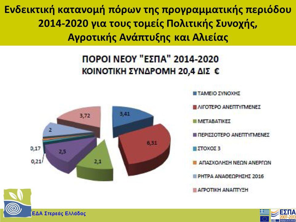 Ενδεικτική κατανομή πόρων της προγραμματικής περιόδου 2014-2020 για τους τομείς Πολιτικής Συνοχής, Αγροτικής Ανάπτυξης και Αλιείας