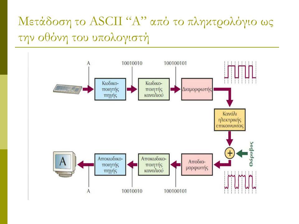 Μετάδοση το ASCII A από το πληκτρολόγιο ως την οθόνη του υπολογιστή