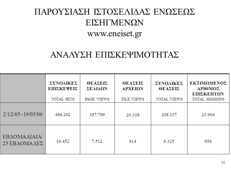 ΠΑΡΟΥΣΙΑΣΗ ΙΣΤΟΣΕΛΙΔΑΣ ΕΝΩΣΕΩΣ ΕΙΣΗΓΜΕΝΩΝ www.eneiset.gr
