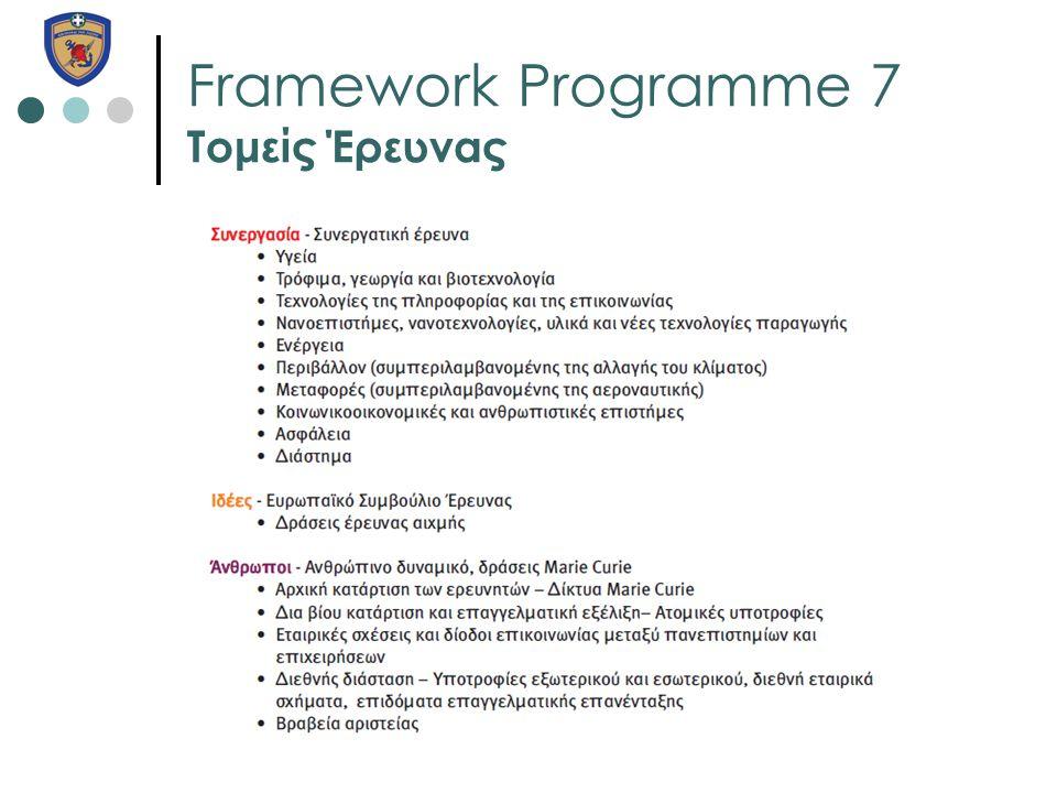 Framework Programme 7 Τομείς Έρευνας