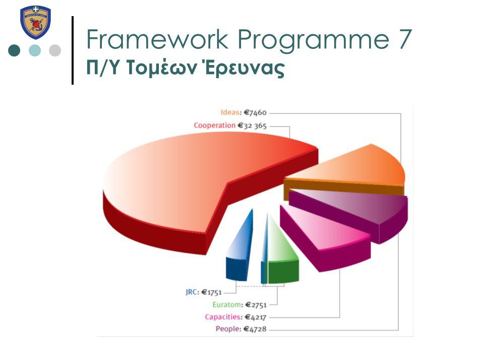 Framework Programme 7 Π/Υ Τομέων Έρευνας